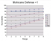 Mohican River Tribe Defense